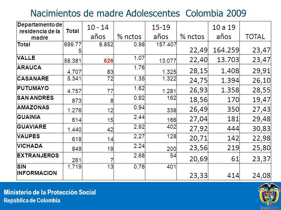 Ministerio de la Protección Social República de Colombia Nacimientos de madre Adolescentes Colombia 2009 Departamento de residencia de la madre Total 10 - 14 años% nctos 15-19 años% nctos 10 a 19 añosTOTAL Total699.77 5 6.8520,98157.407 22,49164.25923,47 VALLE 58.381626 1,07 13.077 22,4013.70323,47 ARAUCA 4.70783 1,76 1.325 28,151.40829,91 CASANARE5.341721,351.322 24,751.39426,10 PUTUMAYO 4.75777 1,62 1.281 26,931.35828,55 SAN ANDRES 8738 0,92162 18,5617019,47 AMAZONAS 1.27612 0,94 338 26,4935027,43 GUAINIA 61415 2,44 166 27,0418129,48 GUAVIARE 1.44042 2,92402 27,9244430,83 VAUPES 61814 2,27128 20,7114222,98 VICHADA 84919 2,24 200 23,5621925,80 EXTRANJEROS 2617 2,6854 20,696123,37 SIN INFORMACION 1.719130,76401 23,3341424,08