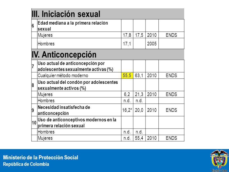 Ministerio de la Protección Social República de Colombia III. Iniciación sexual 6 Edad mediana a la primera relación sexual Mujeres17,817,52010ENDS Ho