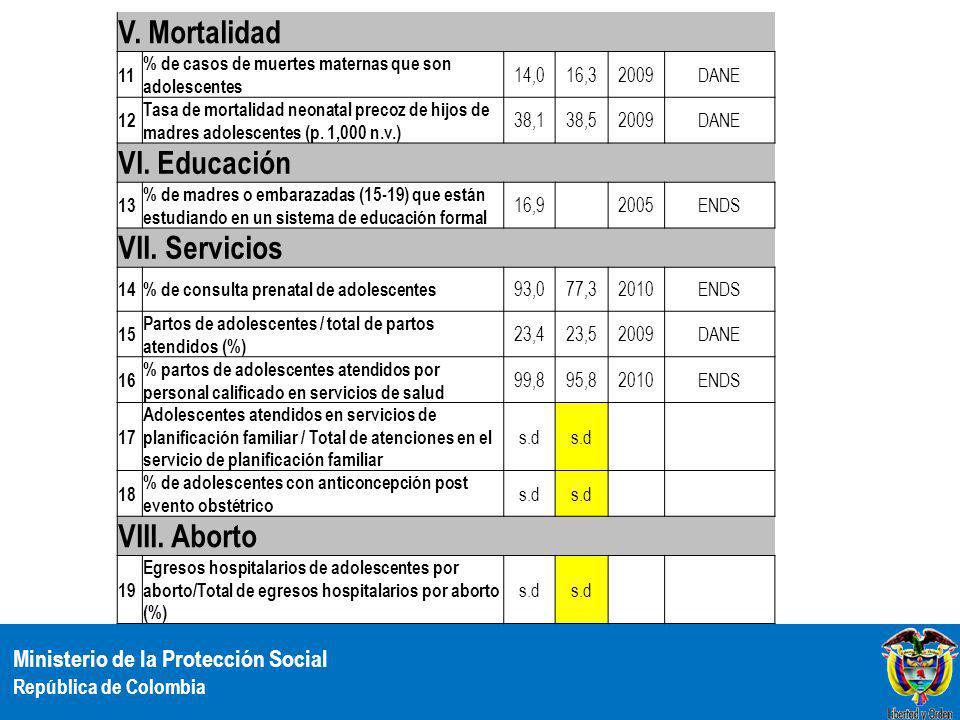 Ministerio de la Protección Social República de Colombia V. Mortalidad 11 % de casos de muertes maternas que son adolescentes 14,016,32009DANE 12 Tasa