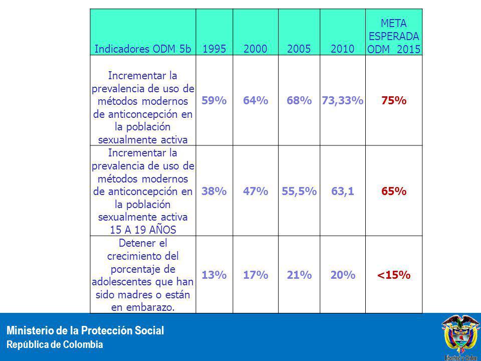 Ministerio de la Protección Social República de Colombia Indicadores ODM 5b1995200020052010 META ESPERADA ODM 2015 Incrementar la prevalencia de uso d