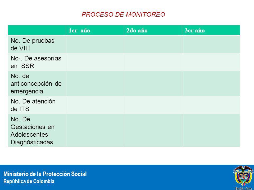 Ministerio de la Protección Social República de Colombia PROCESO DE MONITOREO 1er año2do año3er año No. De pruebas de VIH No-. De asesorías en SSR No.