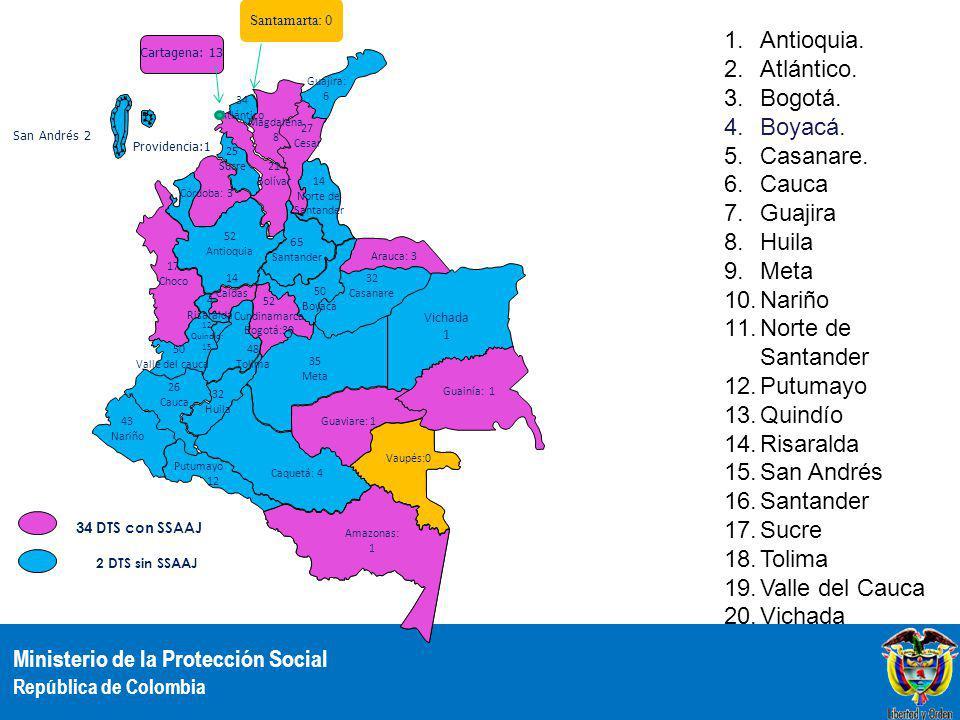Ministerio de la Protección Social República de Colombia 1.Antioquia.
