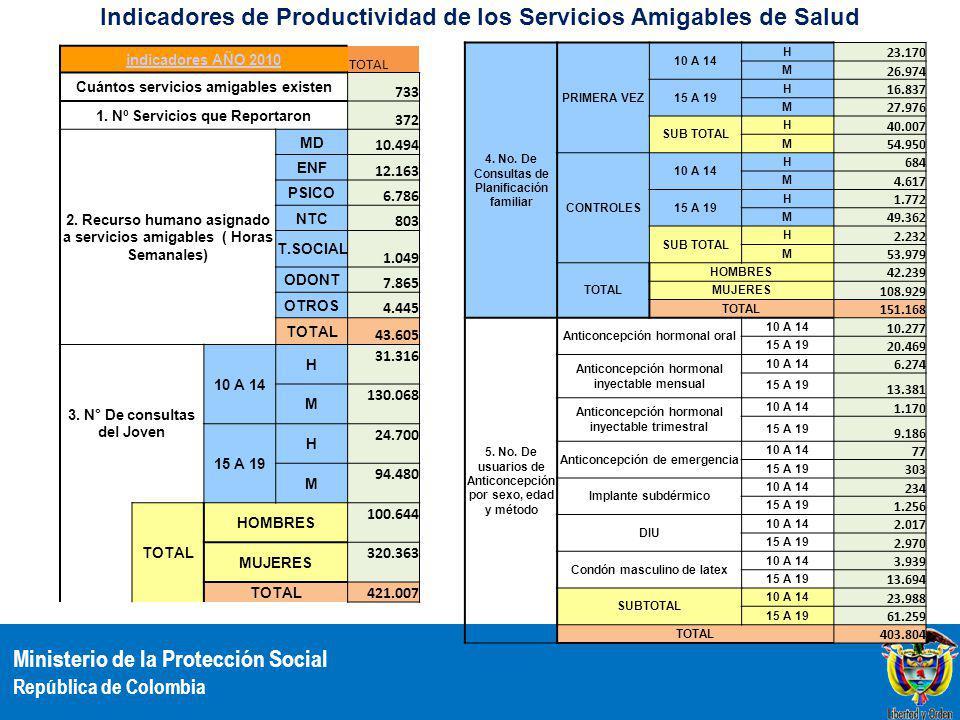 Ministerio de la Protección Social República de Colombia indicadores AÑO 2010 TOTAL Cuántos servicios amigables existen 733 1. Nº Servicios que Report