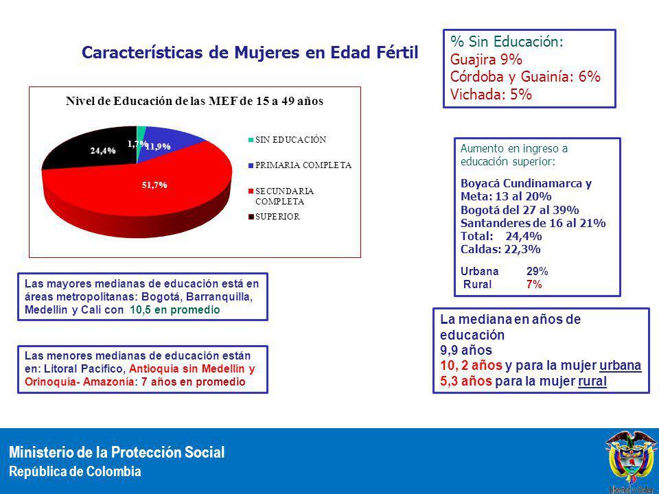 Ministerio de la Protección Social República de Colombia Características de Mujeres en Edad Fértil % Sin Educación: Guajira 9% Córdoba y Guainía: 6% Vichada: 5% Aumento en ingreso a educación superior: Boyacá Cundinamarca y Meta: 13 al 20% Bogotá del 27 al 39% Santanderes de 16 al 21% Total: 24,4% Caldas: 22,3% Urbana29% Rural7% La mediana en años de educación 9,9 años 10, 2 años y para la mujer urbana 5,3 años para la mujer rural Las mayores medianas de educación está en áreas metropolitanas: Bogotá, Barranquilla, Medellín y Cali con 10,5 en promedio Las menores medianas de educación están en: Litoral Pacífico, Antioquia sin Medellín y Orinoquía- Amazonía: 7 años en promedio