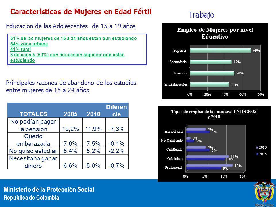 Ministerio de la Protección Social República de Colombia Características de Mujeres en Edad Fértil 51% de las mujeres de 15 a 24 años están aún estudiando 54% zona urbana 41% rural 3 de cada 5 (63%) con educación superior aún están estudiando Educación de las Adolescentes de 15 a 19 años TOTALES20052010 Diferen cia No podían pagar la pensión19,2%11,9%-7,3% Quedó embarazada7,6%7,5%-0,1% No quiso estudiar8,4%6,2%-2,2% Necesitaba ganar dinero6,6%5,9%-0,7% Principales razones de abandono de los estudios entre mujeres de 15 a 24 años Trabajo