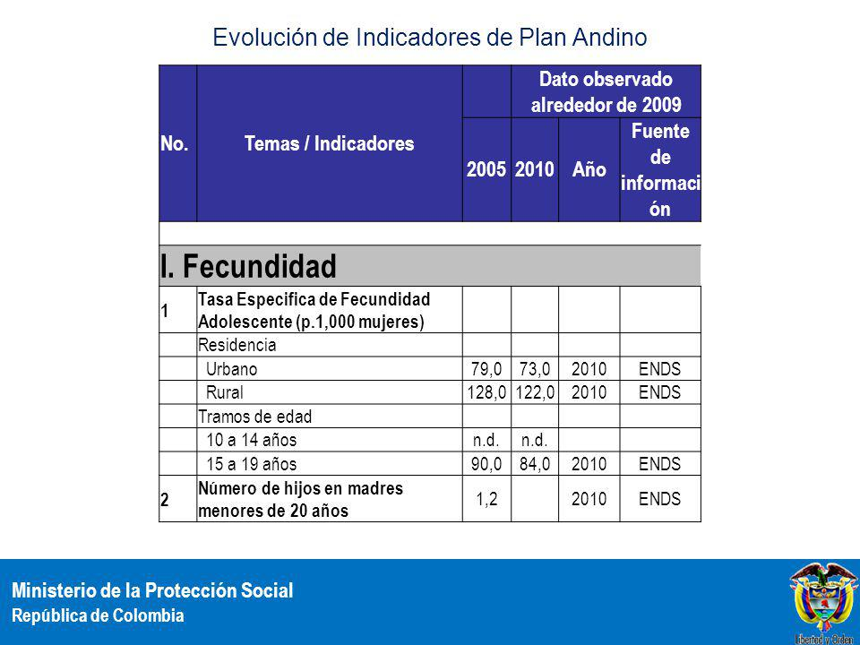 Ministerio de la Protección Social República de Colombia Evolución de Indicadores de Plan Andino No.Temas / Indicadores Dato observado alrededor de 2009 20052010Año Fuente de informaci ón I.