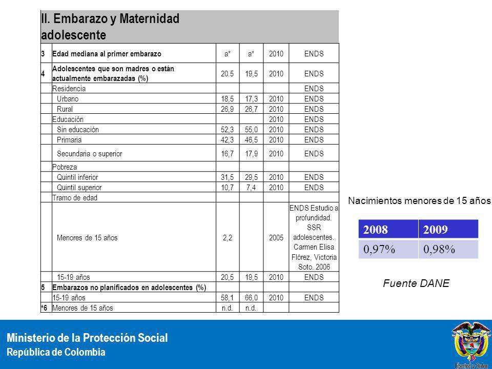 Ministerio de la Protección Social República de Colombia Nacimientos de madre Adolescentes Colombia 2009 Departamento de residencia de la madre Total 10 - 14 años% nctos 15-19 años% nctos 10 a 19 añosTOTAL Total699.7756.8520,98157.407 22,49164.25923,47 ANTIOQUIA 85.9551.081 1,26 21.226 24,6922.30725,95 ATLANTICO 38.889249 0,64 7.519 19,337.76819,97 BARRANQUILLA 23.251138 0,59 4.068 17,504.20618,09 BOGOTA D.