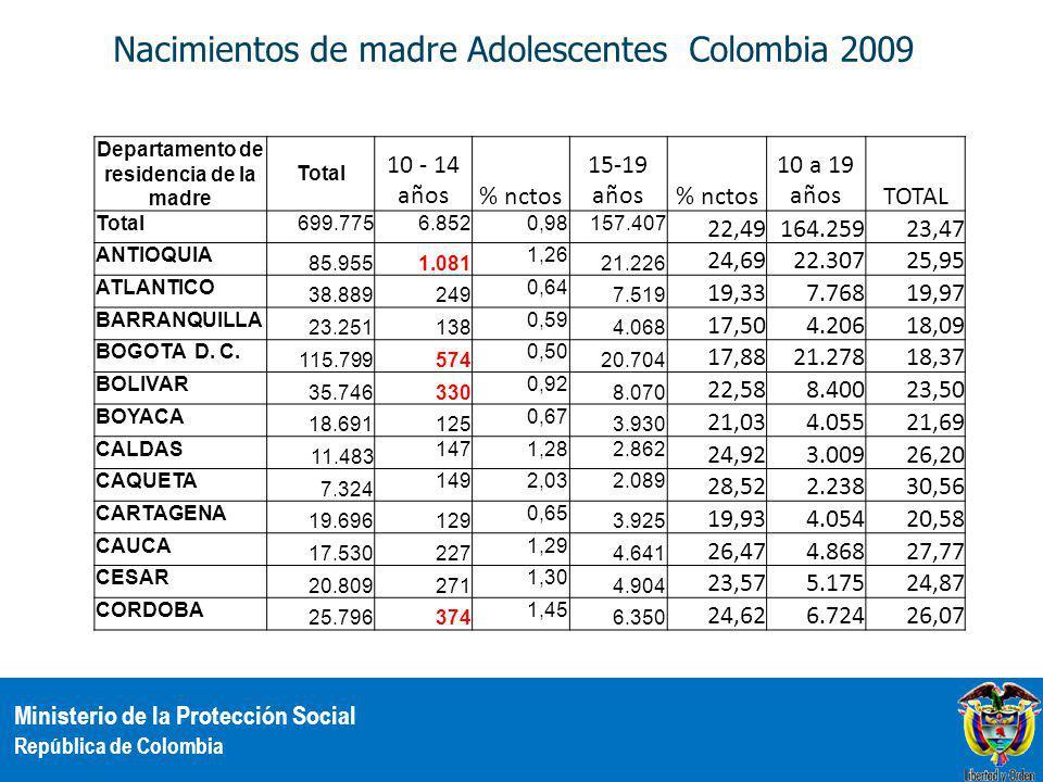 Ministerio de la Protección Social República de Colombia Nacimientos de madre Adolescentes Colombia 2009 Departamento de residencia de la madre Total