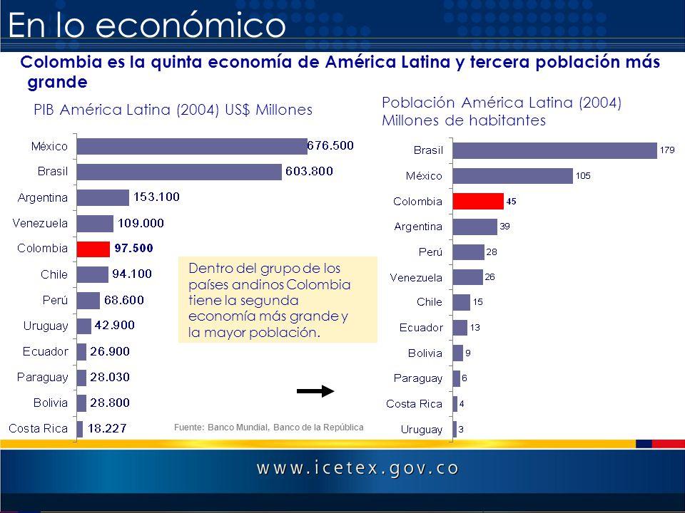 En lo económico PIB América Latina (2004) US$ Millones Colombia es la quinta economía de América Latina y tercera población más grande Fuente: Banco M
