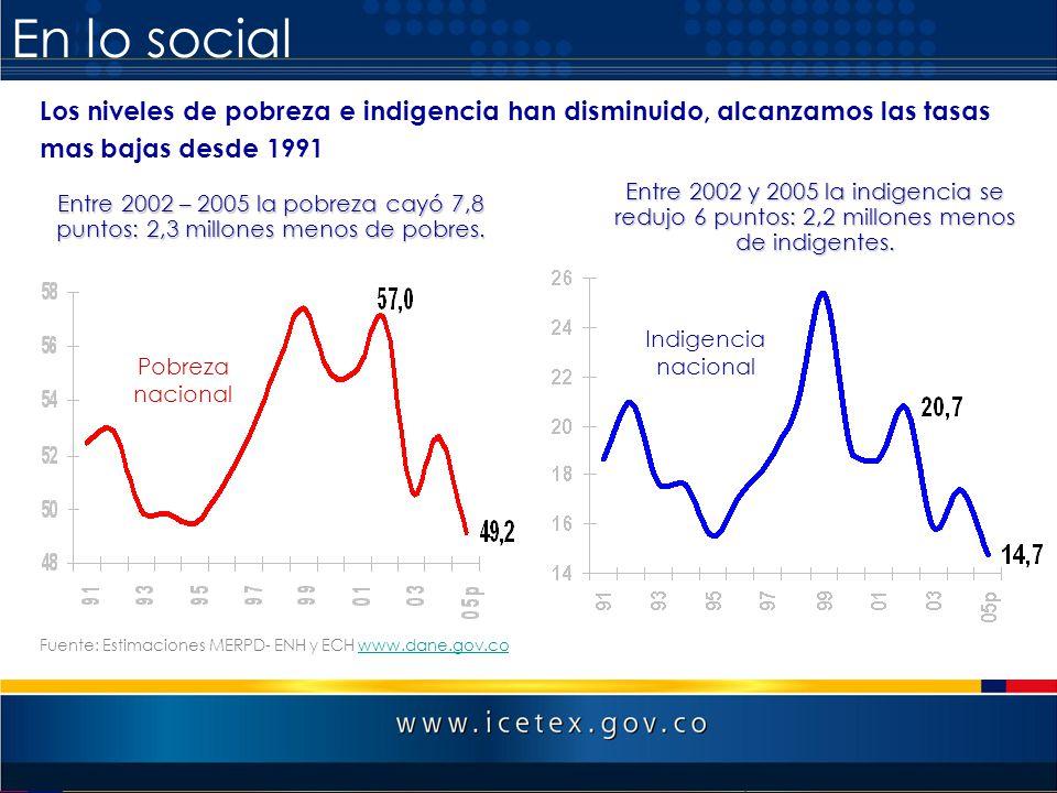 En lo social Los niveles de pobreza e indigencia han disminuido, alcanzamos las tasas mas bajas desde 1991 Fuente: Estimaciones MERPD- ENH y ECH www.d