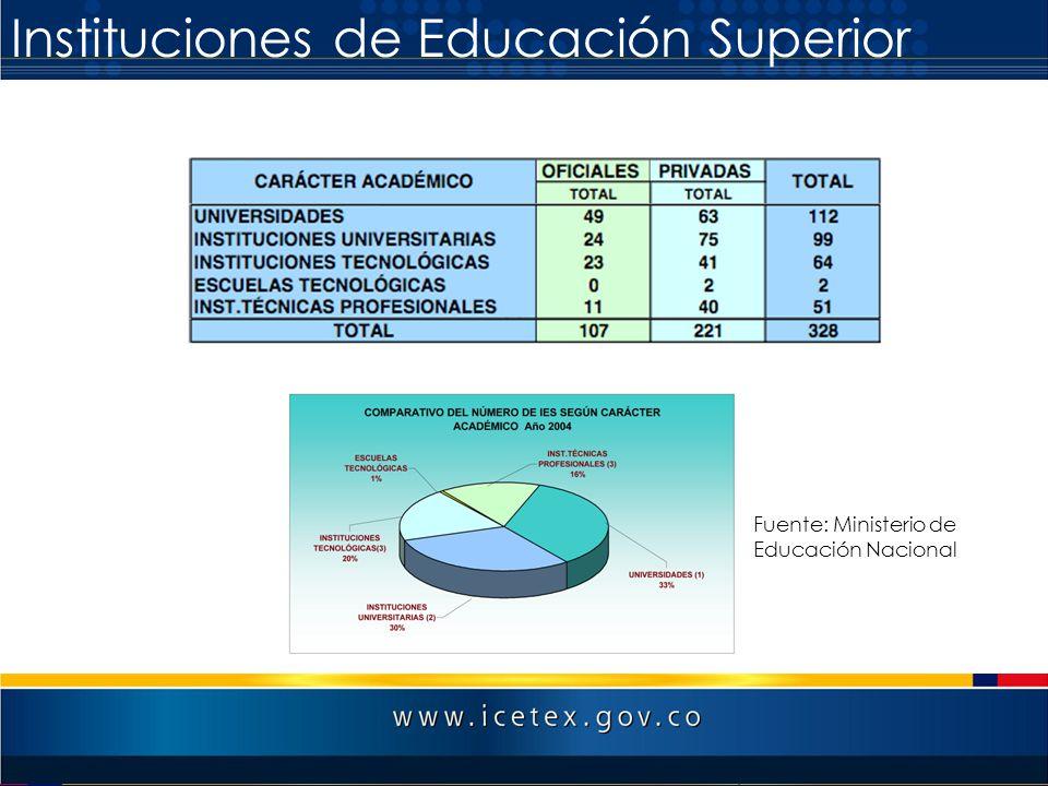Instituciones de Educación Superior Fuente: Ministerio de Educación Nacional