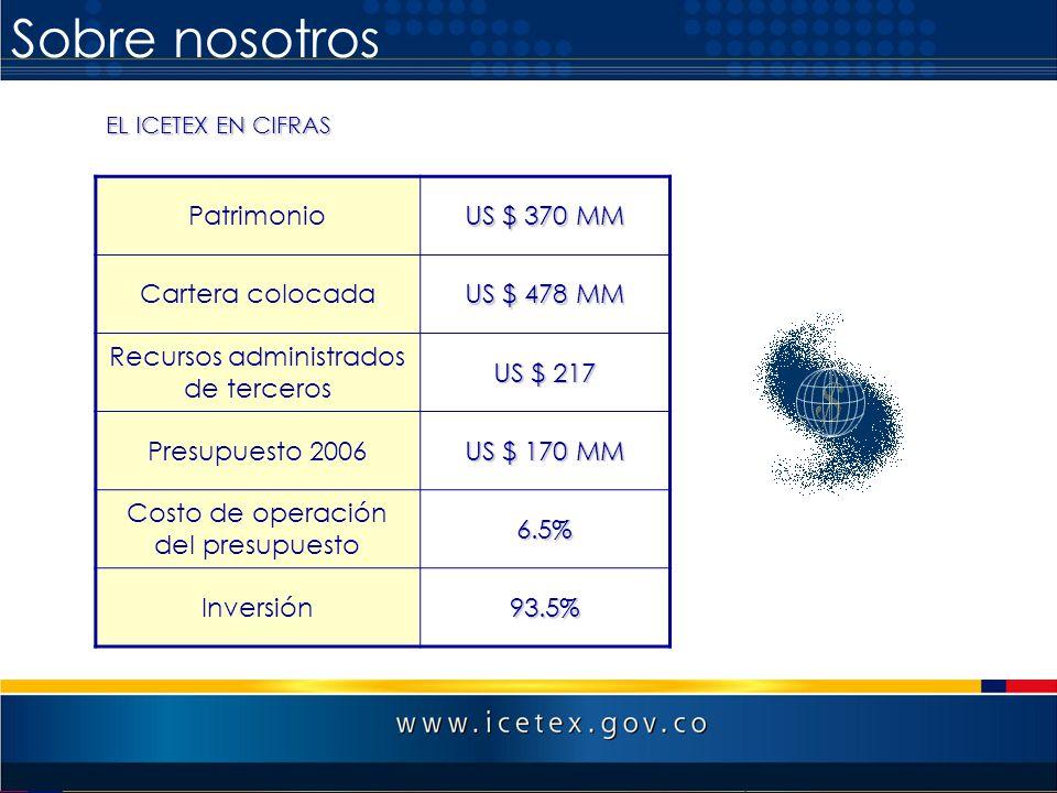 Sobre nosotros Patrimonio US $ 370 MM Cartera colocada US $ 478 MM Recursos administrados de terceros US $ 217 Presupuesto 2006 US $ 170 MM Costo de o
