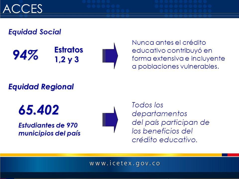 ACCES Equidad Social Nunca antes el crédito educativo contribuyó en forma extensiva e incluyente a poblaciones vulnerables. 94% Estratos 1,2 y 3 65.40