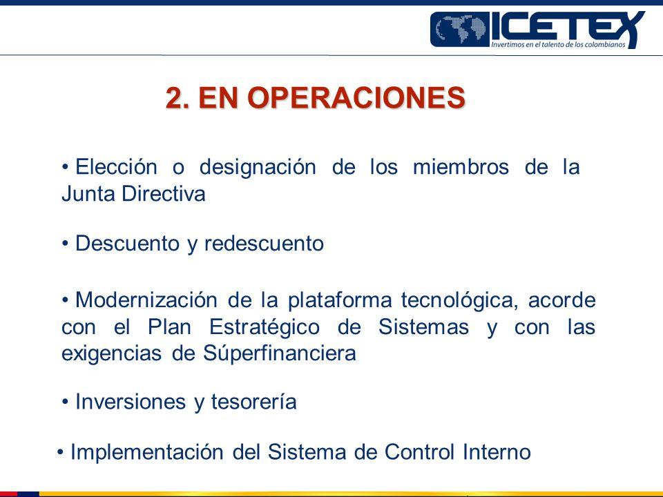 Descuento y redescuento 2. EN OPERACIONES Inversiones y tesorería Implementación del Sistema de Control Interno Modernización de la plataforma tecnoló