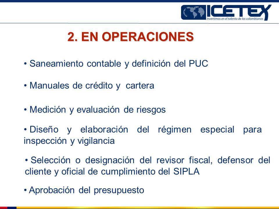 Manuales de crédito y cartera 2. EN OPERACIONES Saneamiento contable y definición del PUC Medición y evaluación de riesgos Diseño y elaboración del ré