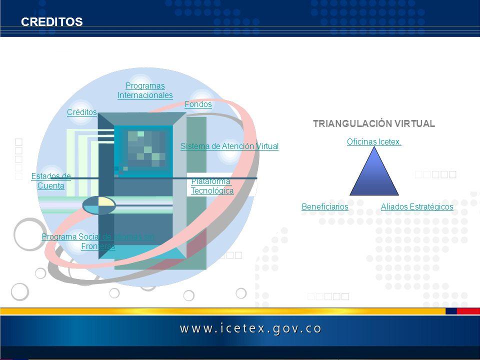 TRIANGULACIÓN VIRTUAL Aliados EstratégicosBeneficiarios Oficinas Icetex. Oficinas Icetex. CREDITOS Estados de Cuenta Programa Social de Idiomas sin Fr
