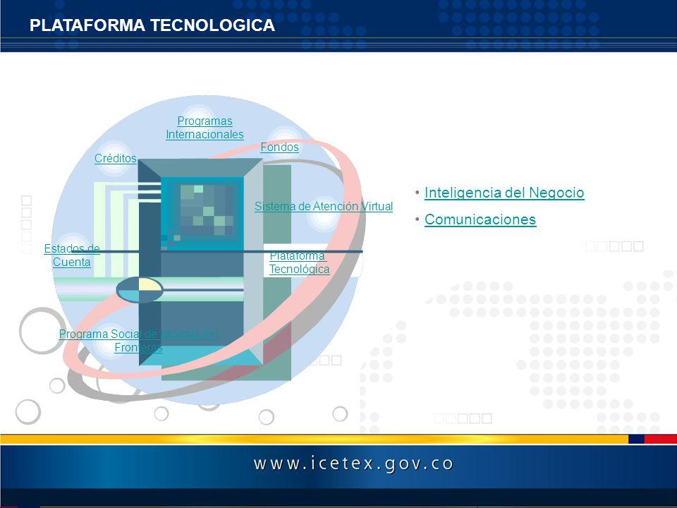 Inteligencia del Negocio Comunicaciones PLATAFORMA TECNOLOGICA Estados de Cuenta Programa Social de Idiomas sin Fronteras Créditos Programas Internaci
