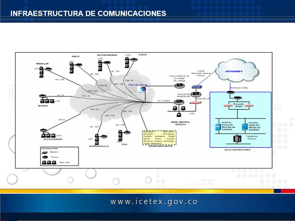 INFRAESTRUCTURA DE COMUNICACIONES