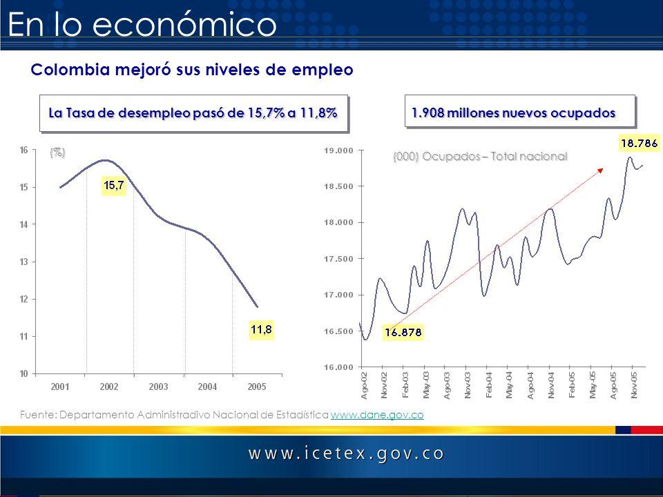 En lo económico Colombia mejoró sus niveles de empleo La Tasa de desempleo pasó de 15,7% a 11,8% (000) Ocupados – Total nacional 1.908 millones nuevos