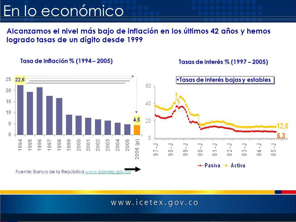 En lo económico Tasa de Inflación % (1994 – 2005) Tasas de interés bajas y estables Tasas de interés bajas y estables Fuente: Banco de la República ww