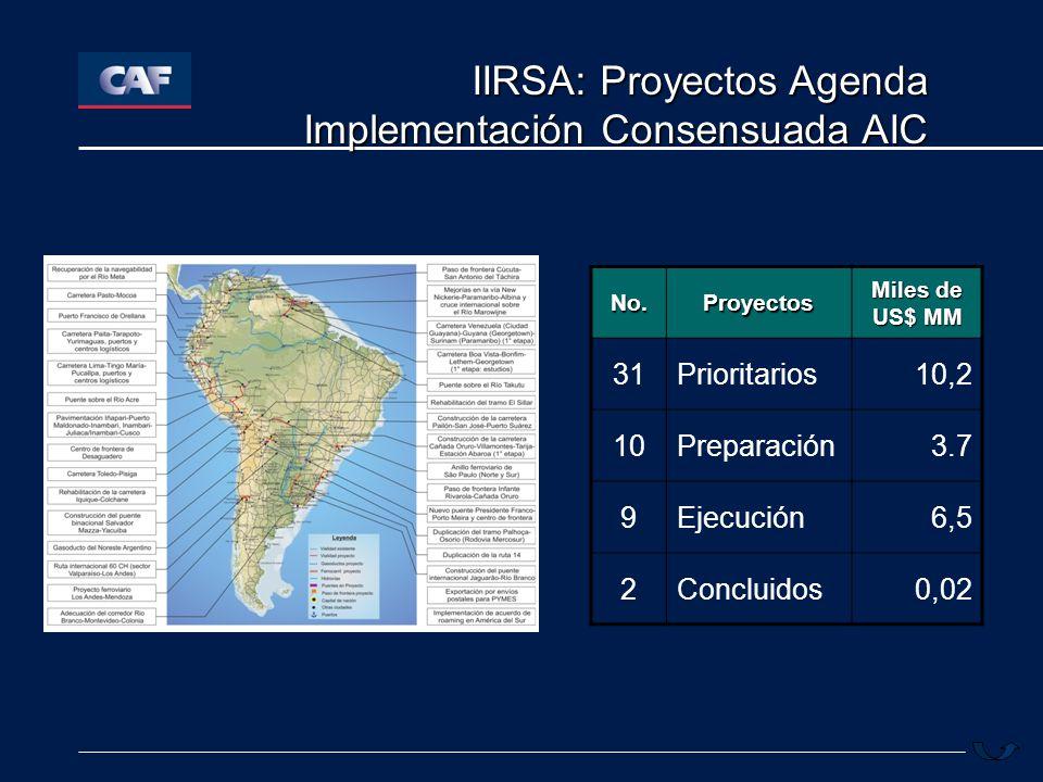 IIRSA: Proyectos Agenda Implementación Consensuada AIC No.Proyectos Miles de US$ MM 31Prioritarios10,2 10Preparación3.7 9Ejecución6,5 2Concluidos0,02
