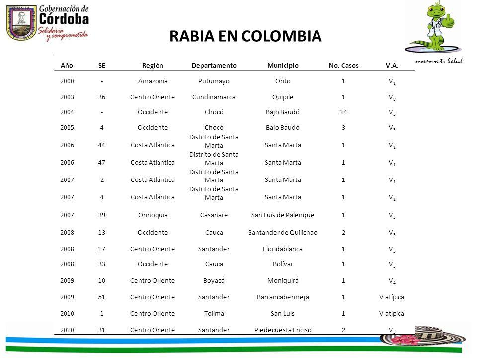 Promovemos tu Salud RABIA EN COLOMBIA AñoSERegiónDepartamentoMunicipioNo. CasosV.A. 2000-AmazoníaPutumayoOrito1V1V1 200336Centro OrienteCundinamarcaQu