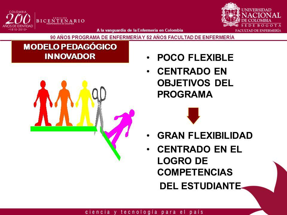 90 AÑOS PROGRAMA DE ENFERMERÍA Y 52 AÑOS FACULTAD DE ENFERMERÍA A la vanguardia de la Enfermería en Colombia POCO FLEXIBLE CENTRADO EN OBJETIVOS DEL P