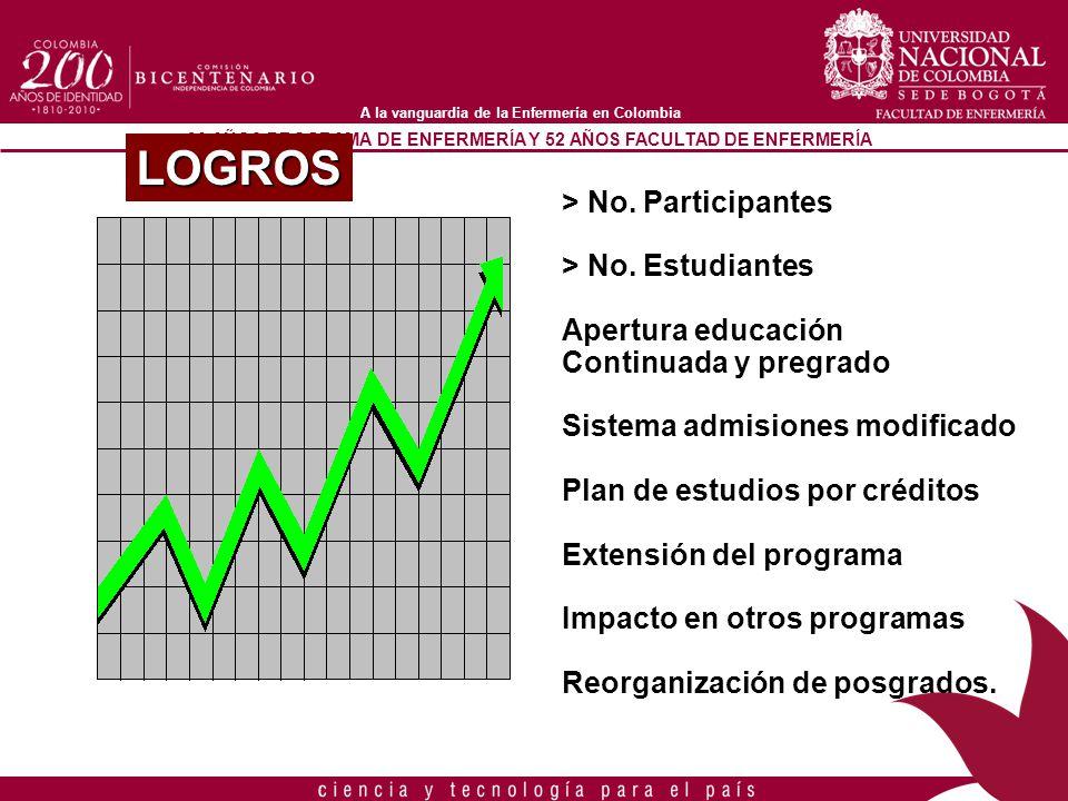 90 AÑOS PROGRAMA DE ENFERMERÍA Y 52 AÑOS FACULTAD DE ENFERMERÍA A la vanguardia de la Enfermería en Colombia > No. Participantes > No. Estudiantes Ape