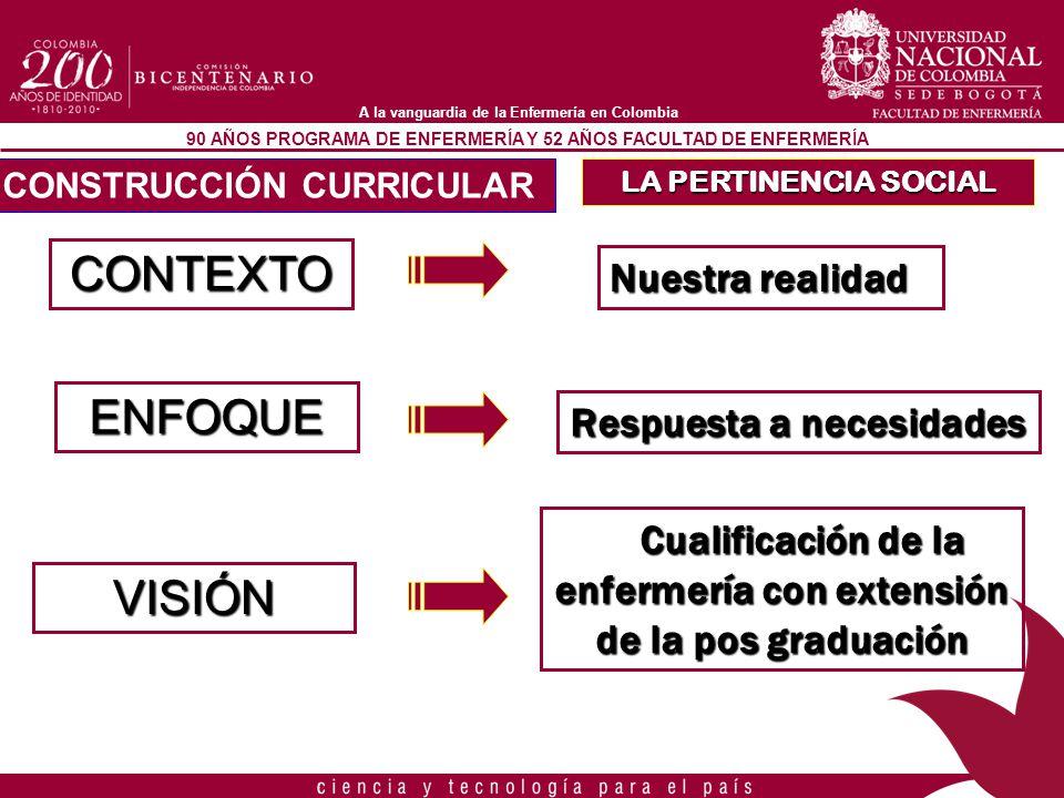 90 AÑOS PROGRAMA DE ENFERMERÍA Y 52 AÑOS FACULTAD DE ENFERMERÍA A la vanguardia de la Enfermería en Colombia TRANSFORMACIÓN SOCIAL CONTRIBUIR DESDE LA ENFERMERÍA AL MEJORAMIENTO SOCIAL SOLUCIÓN DE PROBLEMAS NACIONALES ASOCIADOS AL CUIDADO DE LA SALUD