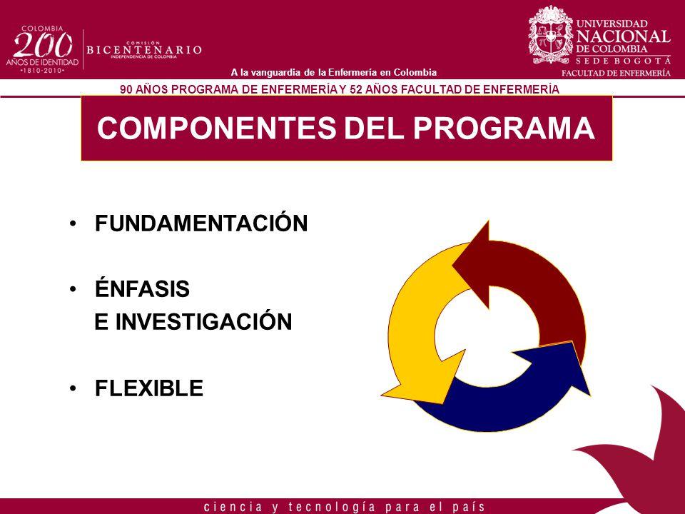 90 AÑOS PROGRAMA DE ENFERMERÍA Y 52 AÑOS FACULTAD DE ENFERMERÍA A la vanguardia de la Enfermería en Colombia ComponenteCurricular EVALUACIÓN Componente de Desempeño ComponenteOrganizacional