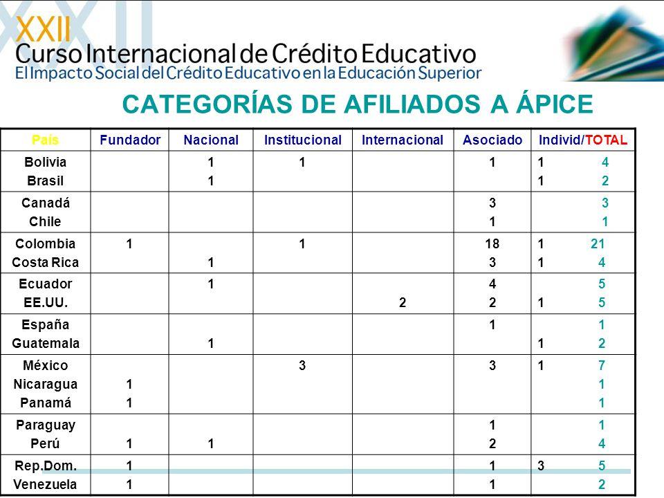 CATEGORÍAS DE AFILIADOS A ÁPICE PaísFundadorNacionalInstitucionalInternacionalAsociadoIndivid/TOTAL Bolivia Brasil 1111 111 4 1 2 Canadá Chile 3131 3