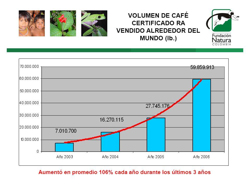VOLUMEN DE CAFÉ CERTIFICADO RA VENDIDO ALREDEDOR DEL MUNDO (lb.) Aumentó en promedio 106% cada año durante los últimos 3 años