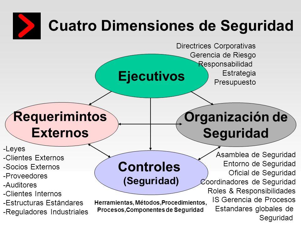 Imagine it. Done. unisys Cuatro Dimensiones de Seguridad Ejecutivos Organización de Seguridad Requerimintos Externos Controles (Seguridad) Asamblea de