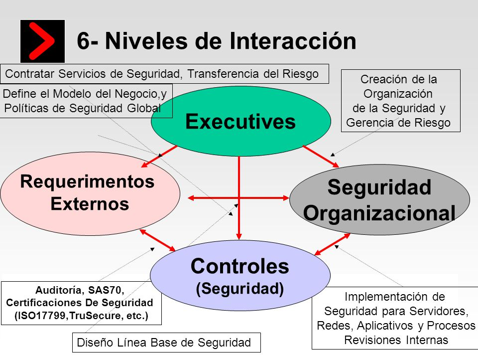 Imagine it. Done. unisys 6- Niveles de Interacción Executives Seguridad Organizacional Requerimentos Externos Auditoría, SAS70, Certificaciones De Seg
