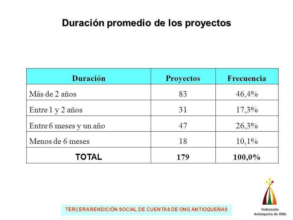 TERCERA RENDICIÓN SOCIAL DE CUENTAS DE ONG ANTIOQUEÑAS Duración promedio de los proyectos DuraciónProyectosFrecuencia Más de 2 años8346,4% Entre 1 y 2 años3117,3% Entre 6 meses y un año4726,3% Menos de 6 meses1810,1% TOTAL 179100,0%