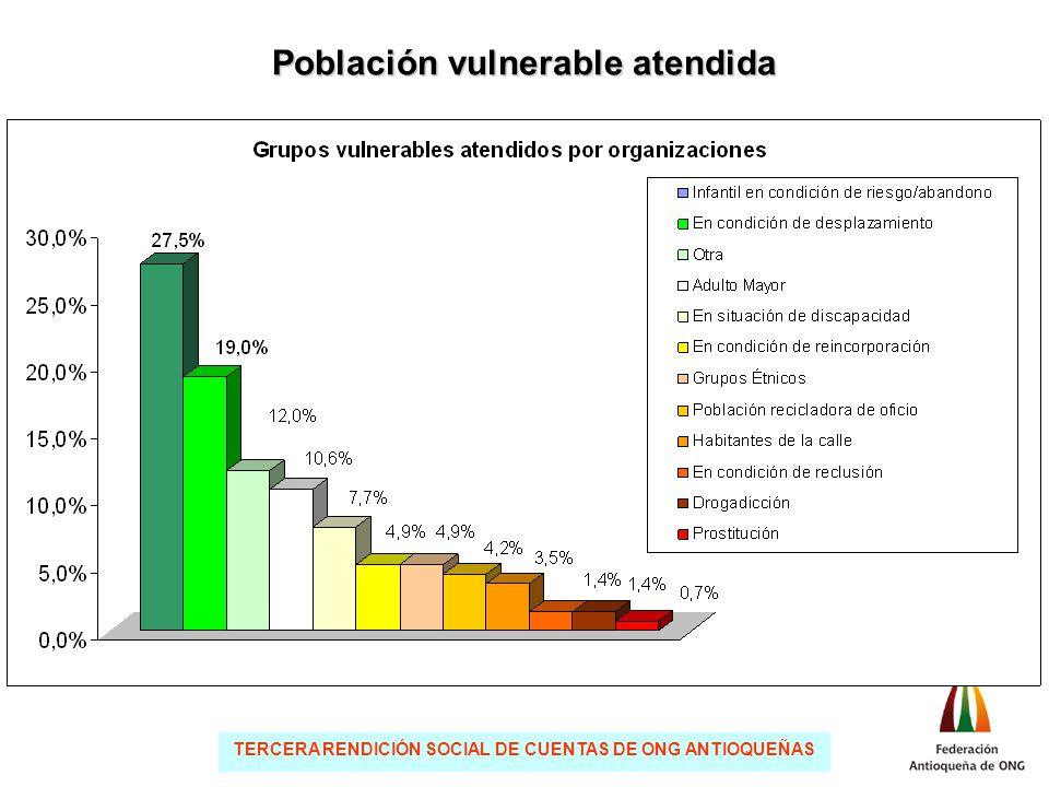 TERCERA RENDICIÓN SOCIAL DE CUENTAS DE ONG ANTIOQUEÑAS Población vulnerable atendida