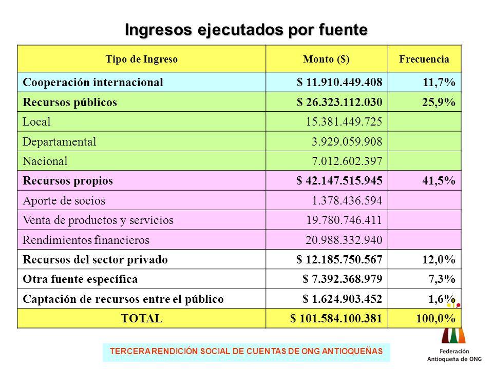 TERCERA RENDICIÓN SOCIAL DE CUENTAS DE ONG ANTIOQUEÑAS Ingresos ejecutados por fuente Tipo de IngresoMonto ($)Frecuencia Cooperación internacional$ 11.910.449.40811,7% Recursos públicos$ 26.323.112.03025,9% Local15.381.449.725 Departamental3.929.059.908 Nacional7.012.602.397 Recursos propios$ 42.147.515.94541,5% Aporte de socios1.378.436.594 Venta de productos y servicios19.780.746.411 Rendimientos financieros20.988.332.940 Recursos del sector privado$ 12.185.750.56712,0% Otra fuente específica$ 7.392.368.9797,3% Captación de recursos entre el público$ 1.624.903.4521,6% TOTAL $ 101.584.100.381100,0%