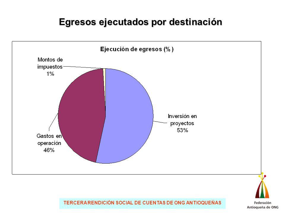TERCERA RENDICIÓN SOCIAL DE CUENTAS DE ONG ANTIOQUEÑAS Egresos ejecutados por destinación