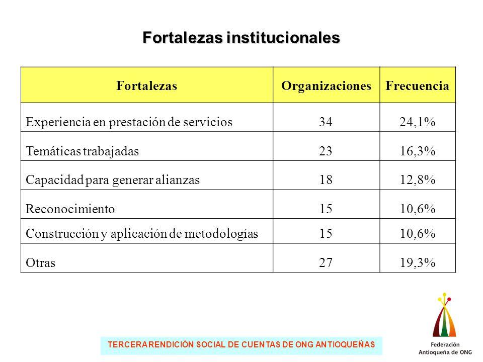 TERCERA RENDICIÓN SOCIAL DE CUENTAS DE ONG ANTIOQUEÑAS Fortalezas institucionales FortalezasOrganizacionesFrecuencia Experiencia en prestación de servicios3424,1% Temáticas trabajadas2316,3% Capacidad para generar alianzas1812,8% Reconocimiento1510,6% Construcción y aplicación de metodologías1510,6% Otras2719,3%