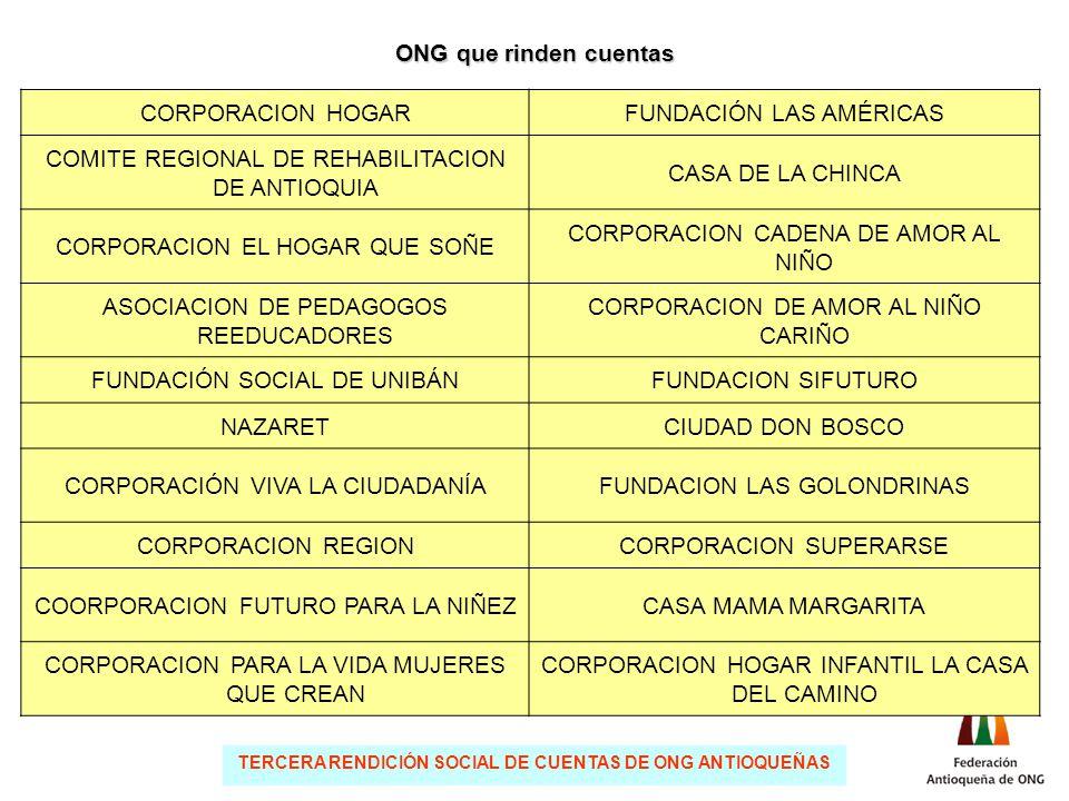 TERCERA RENDICIÓN SOCIAL DE CUENTAS DE ONG ANTIOQUEÑAS CORPORACION HOGARFUNDACIÓN LAS AMÉRICAS COMITE REGIONAL DE REHABILITACION DE ANTIOQUIA CASA DE LA CHINCA CORPORACION EL HOGAR QUE SOÑE CORPORACION CADENA DE AMOR AL NIÑO ASOCIACION DE PEDAGOGOS REEDUCADORES CORPORACION DE AMOR AL NIÑO CARIÑO FUNDACIÓN SOCIAL DE UNIBÁNFUNDACION SIFUTURO NAZARETCIUDAD DON BOSCO CORPORACIÓN VIVA LA CIUDADANÍAFUNDACION LAS GOLONDRINAS CORPORACION REGIONCORPORACION SUPERARSE COORPORACION FUTURO PARA LA NIÑEZCASA MAMA MARGARITA CORPORACION PARA LA VIDA MUJERES QUE CREAN CORPORACION HOGAR INFANTIL LA CASA DEL CAMINO ONG que rinden cuentas