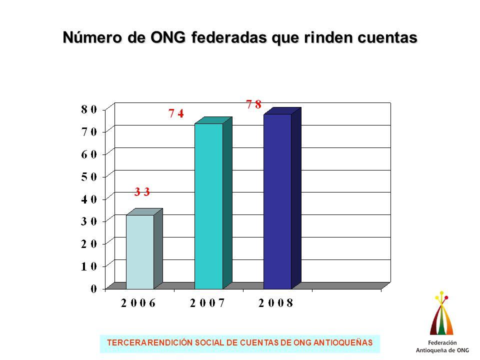 TERCERA RENDICIÓN SOCIAL DE CUENTAS DE ONG ANTIOQUEÑAS Número de ONG federadas que rinden cuentas