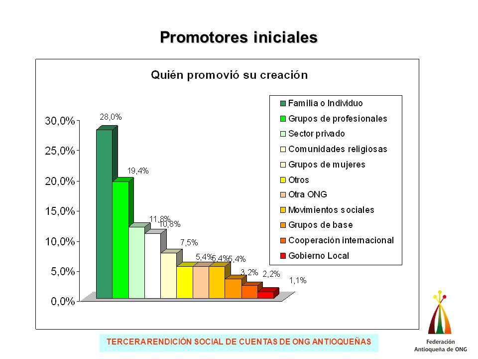 TERCERA RENDICIÓN SOCIAL DE CUENTAS DE ONG ANTIOQUEÑAS Promotores iniciales