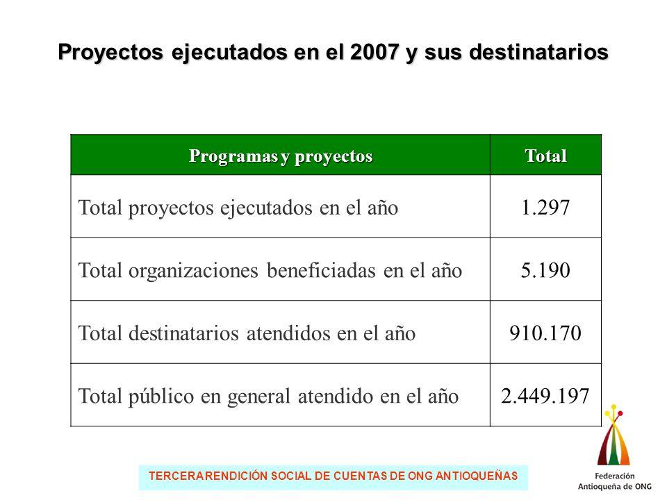 TERCERA RENDICIÓN SOCIAL DE CUENTAS DE ONG ANTIOQUEÑAS Principales amenazas AmenazasOrganizacionesFrecuencia Recursos3526,9% Coyuntura política y económica2216,9% La vulnerabilidad de la población2216,9% Infraestructura1410,8% Otras3728,5%