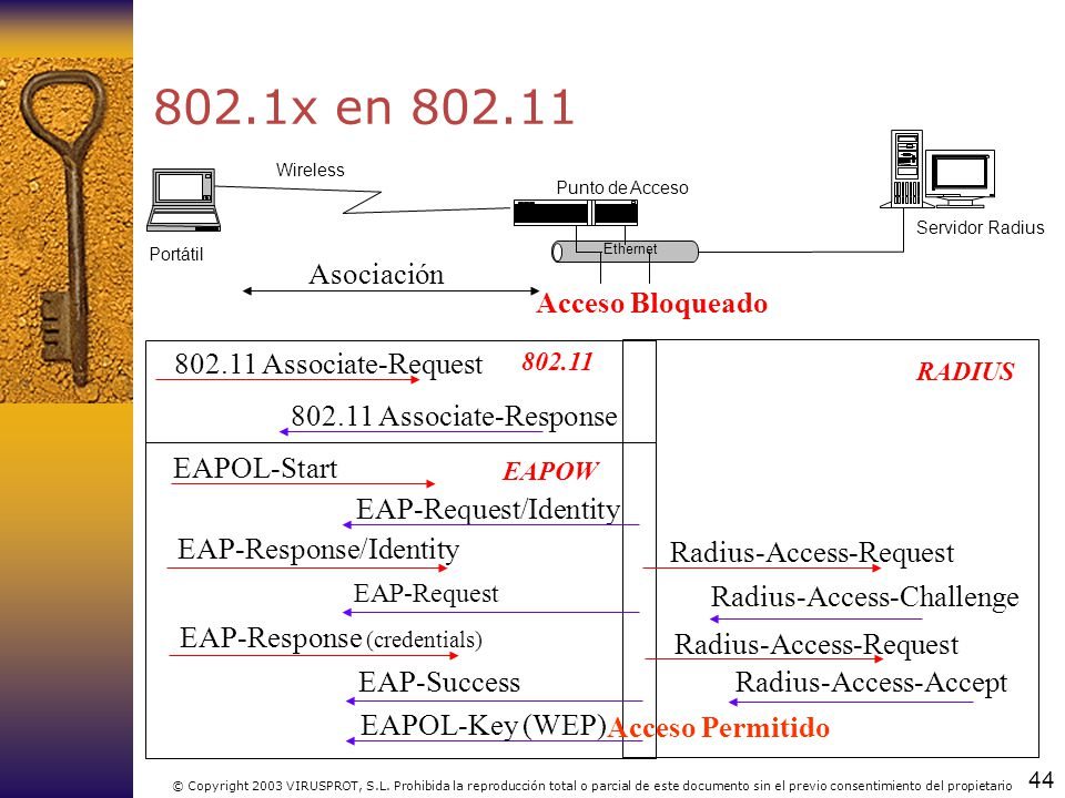 44 © Copyright 2003 VIRUSPROT, S.L. Prohibida la reproducción total o parcial de este documento sin el previo consentimiento del propietario 802.1x en
