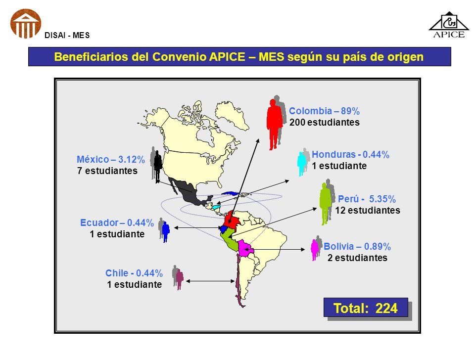 Beneficiarios del Convenio APICE – MES según su país de origen Colombia – 89% 200 estudiantes Honduras - 0.44% 1 estudiante Perú - 5.35% 12 estudiante