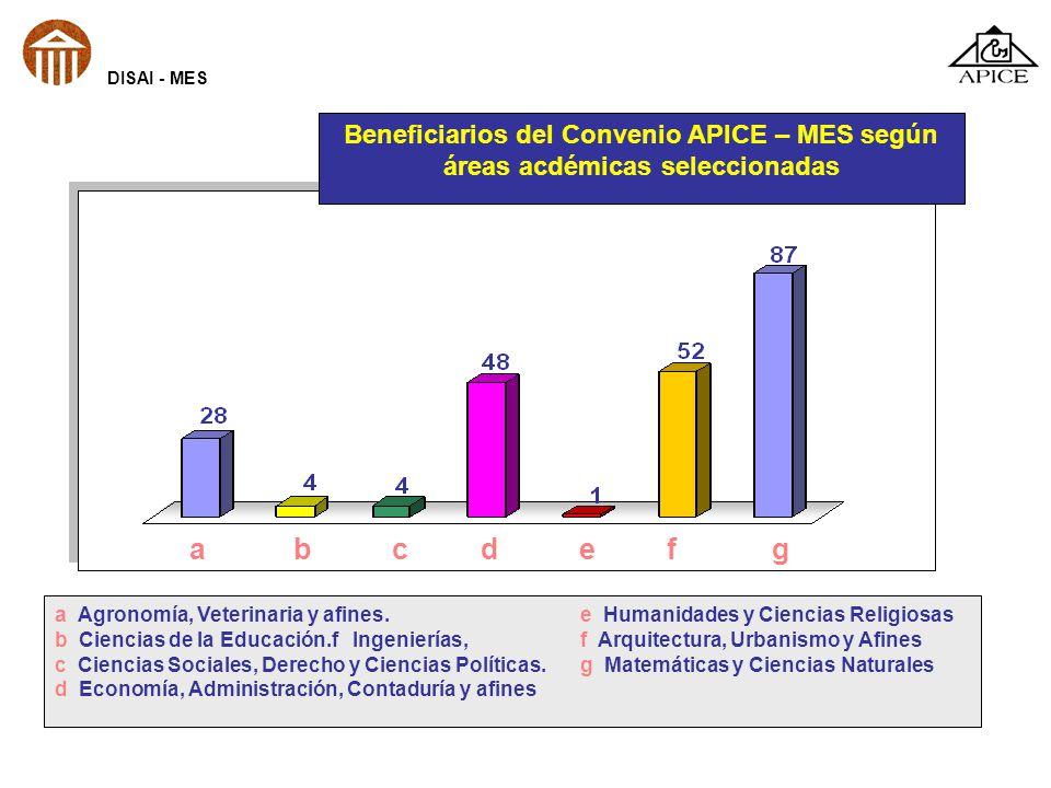 a b c d e f g a Agronomía, Veterinaria y afines.e Humanidades y Ciencias Religiosas b Ciencias de la Educación.f Ingenierías, f Arquitectura, Urbanism