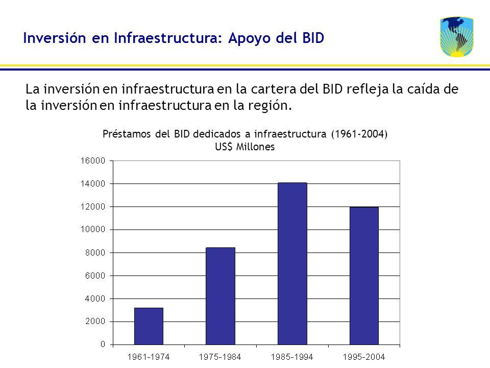 La inversión en infraestructura en la cartera del BID refleja la caída de la inversión en infraestructura en la región. Préstamos del BID dedicados a