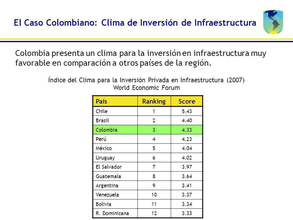 PaísRankingScore Chile15.43 Brasil24.40 Colombia34.33 Perú44.23 México54.04 Uruguay64.02 El Salvador73.97 Guatemala83.64 Argentina93.41 Venezuela103.3