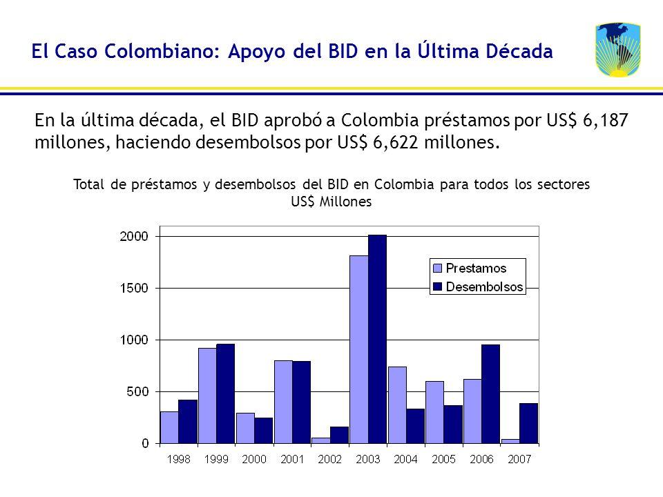 En la última década, el BID aprobó a Colombia préstamos por US$ 6,187 millones, haciendo desembolsos por US$ 6,622 millones. Total de préstamos y dese