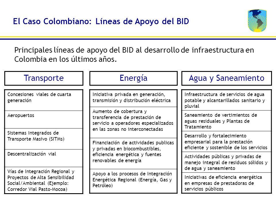 Principales líneas de apoyo del BID al desarrollo de infraestructura en Colombia en los últimos años. Concesiones viales de cuarta generación Aeropuer